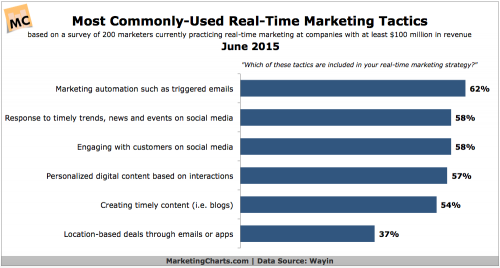 Source: MarketingCharts.com